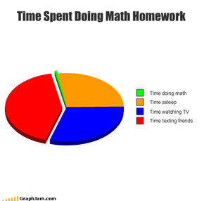 Time Spent Doing Math Homework