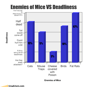 Enemies of Mice VS Deadliness