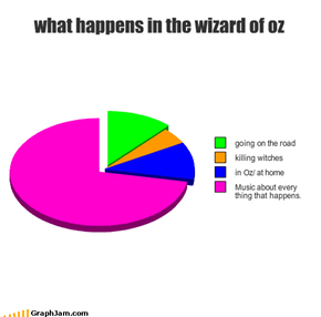 what happens in the wizard of oz