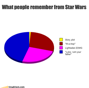 What people remember from Star Wars