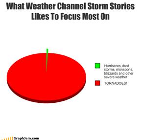 What Weather Channel Storm Stories Likes To Focus Most On
