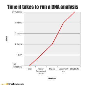 Time it takes to run a DNA analysis