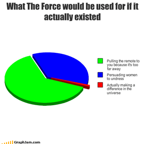 What The Force would be used for if it actually existed