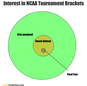 First weekend Sweet Sixteen Interest in NCAA Tournament Brackets Final Four
