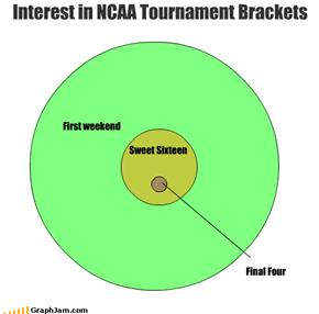 First weekend Sweet Sixteen Interest in NCAA Tournament Brackets Final Four
