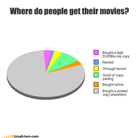 Where do people get their movies?