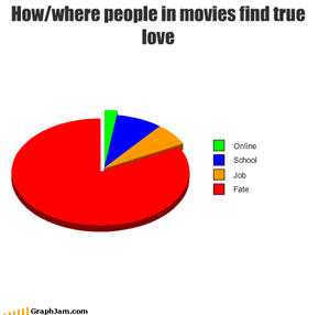 How/where people in movies find true love