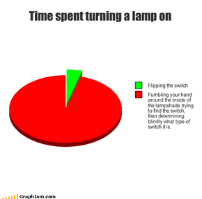 Time spent turning a lamp on