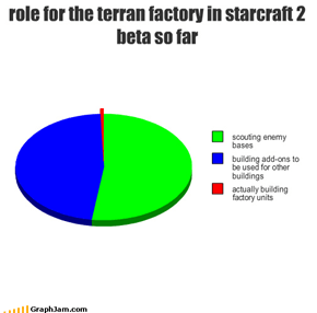 role for the terran factory in starcraft 2 beta so far