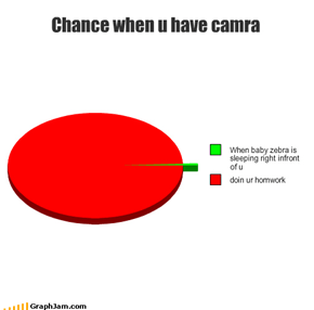Chance when u have camra
