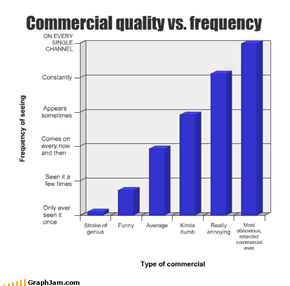 Commercial quality vs. frequency