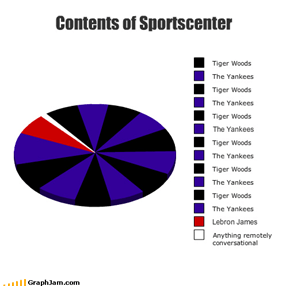 Contents of Sportscenter