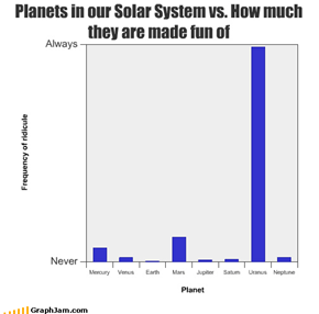 Planets in our Solar System vs. How much they are made fun of