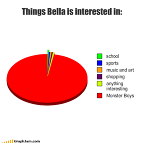 Things Bella is interested in: