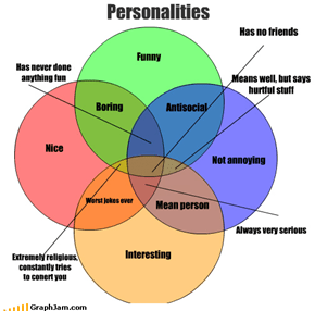 Personalities Nice Funny Not annoying Interesting Worst jokes ever Mean person Antisocial Boring Extremely religious, constantly tries to conert you Always very serious Means well, but says hurtful stuff Has never done anything fun Has no friends
