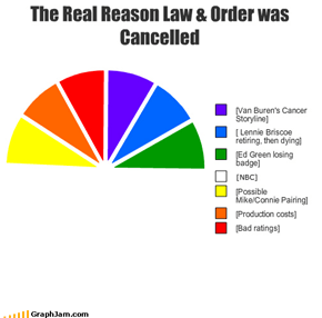 The Real Reason Law & Order was Cancelled
