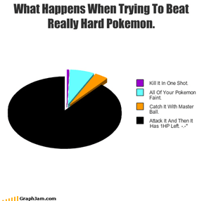 What Happens When Trying To Beat Really Hard Pokemon.