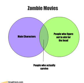 Main Characters People who figure out to aim for  the head Zombie Movies People who actually survive