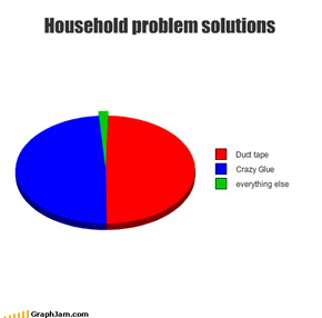 Household problem solutions