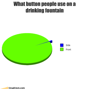 What button people use on a drinking fountain