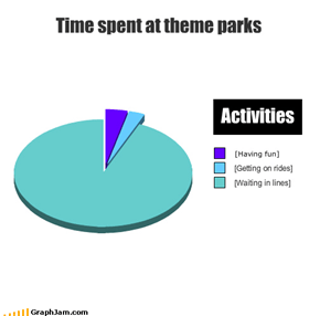Time spent at theme parks Activities
