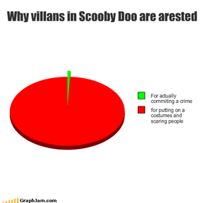 Why villans in Scooby Doo are arested