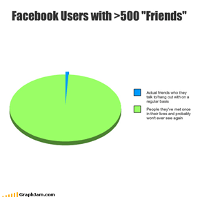 "Facebook Users with >500 ""Friends"""