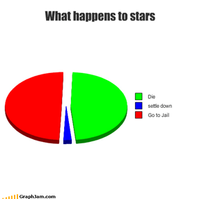 What happens to stars