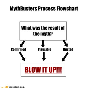 MythBusters Process Flowchart What was the result of the myth? Confirmed                   Plausible                   Busted BLOW IT UP!!!