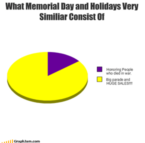 What Memorial Day and Holidays Very Similiar Consist Of