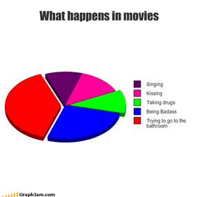 What happens in movies