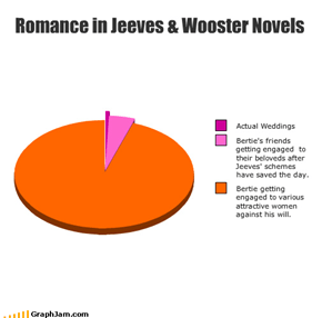 Romance in Jeeves & Wooster Novels