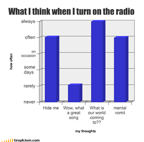 What I think when I turn on the radio