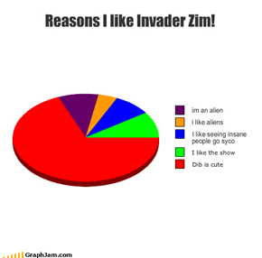 Reasons I like Invader Zim!