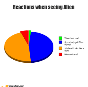 Reactions when seeing Alien