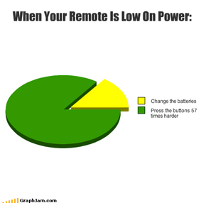 When Your Remote Is Low On Power:
