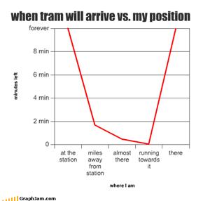 when tram will arrive vs. my position