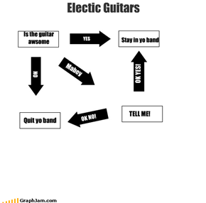 Electic Guitars Is the guitar  awsome YES NO Quit yo band Stay in yo band Mabey TELL ME! OK NO! OK YES!