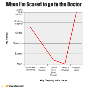 When I'm Scared to go to the Doctor
