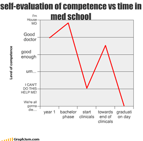 self-evaluation of competence vs time in med school