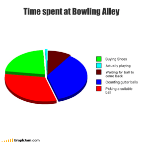 Time spent at Bowling Alley