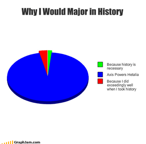 Why I Would Major in History