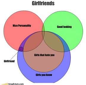 Nice Personality Good looking Girlfriends Girls you know Girls that hate you Girlfriend