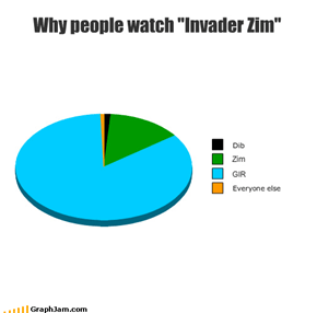 "Why people watch ""Invader Zim"""