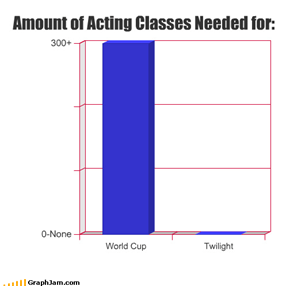Amount of Acting Classes Needed for: