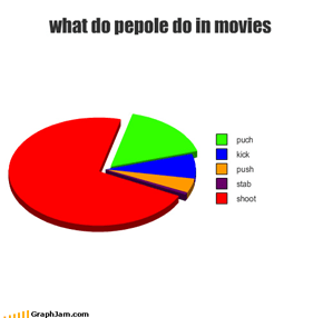 what do pepole do in movies