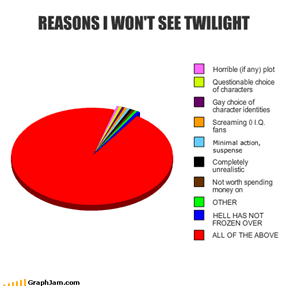 REASONS I WON'T SEE TWILIGHT