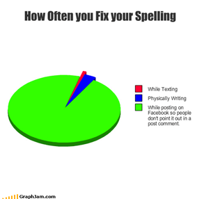 How Often you Fix your Spelling