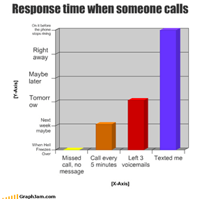 Response time when someone calls