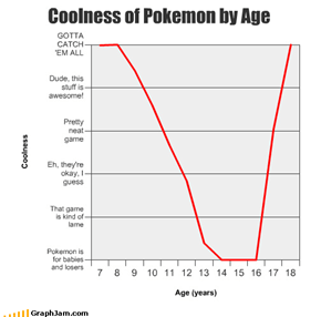 Coolness of Pokemon by Age